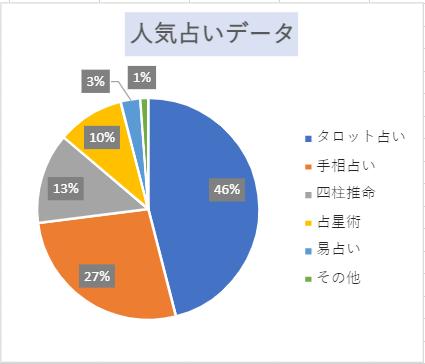 人気占いデータ円グラフ