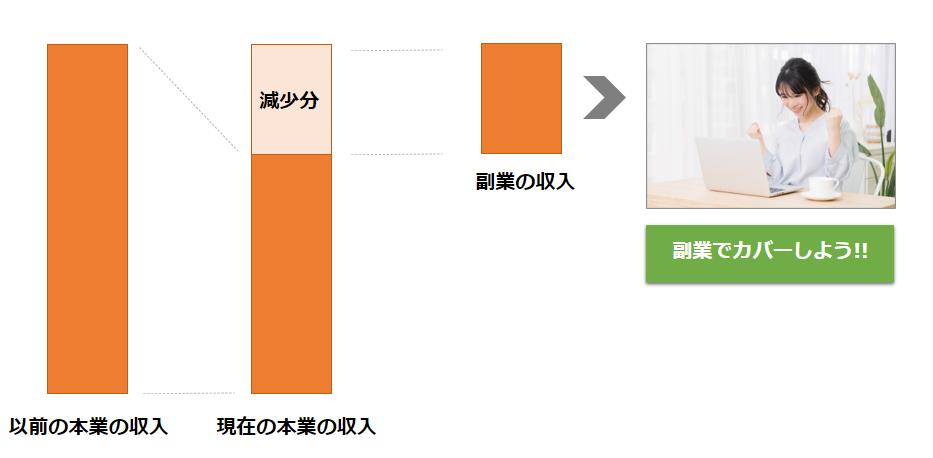 減った分の収入を副業でカバーするグラフ